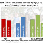 Asthma Part 3: Special Patient Populations