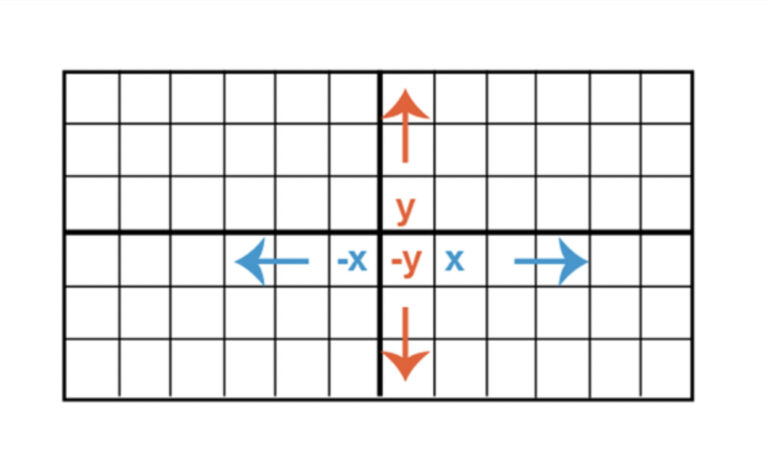 What Are the Very Basic Things Which Everybody Should Know About the Cartesian Plane?
